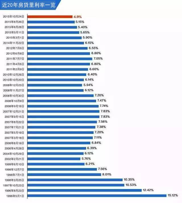 近二十年房贷利率一览表.jpg