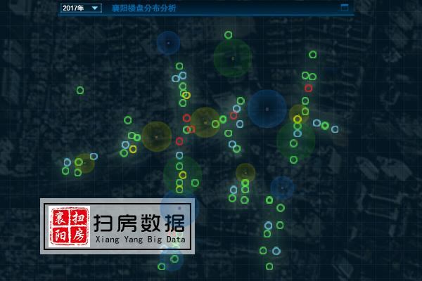 2017年8月襄阳市楼市分析