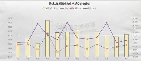 德阳全市5月数据报:成交量连续三个月增长