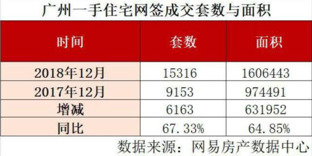 12月广州新房卖了15316套,大增近7成!增城单挑中心六区