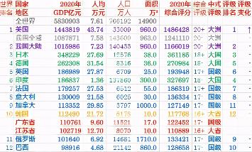 2020年世界各国GDP排名