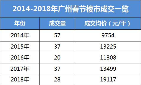 春节成交冷冷冷 广州一手住宅仅网签28套