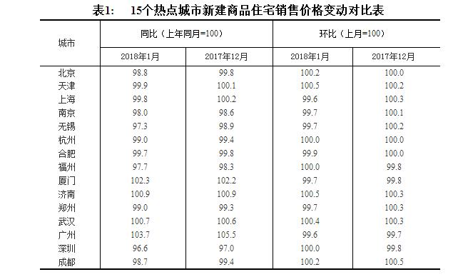 1月70个大中城市新建商品住宅价格中52座城市环比上涨